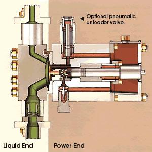 URACA Diaphragm Pumps
